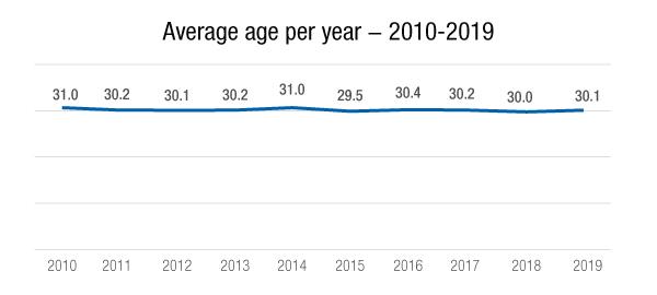 2019_average_age.jpg