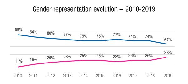 2019 YPP - Gender evolution