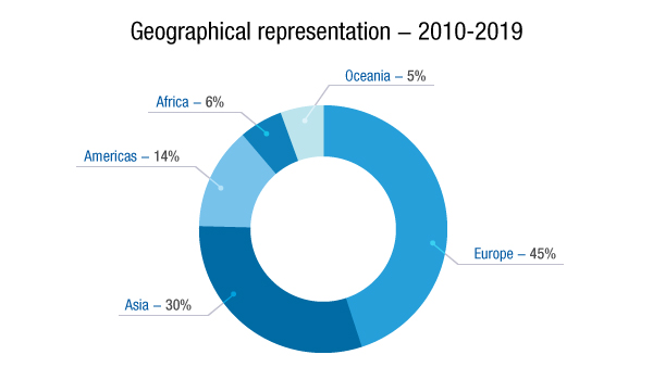 2019 YPP - Geographical representation